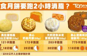 奶皇月餅 VS 冰皮月餅 邊款月餅最邪惡?